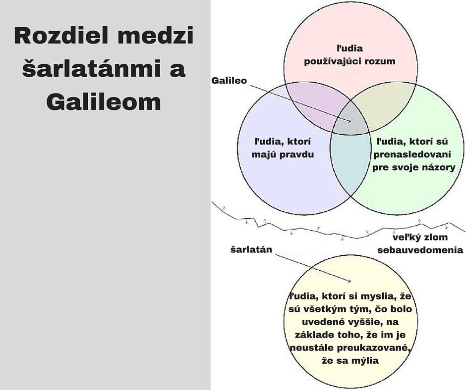 Rozdiel medzi šarlatánmi a Galileom
